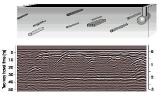 Ground Penetrating Radar: Environmental, Geophysical